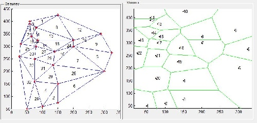محاسبات هندسی،  و Delaunay andVoronoi Diagram